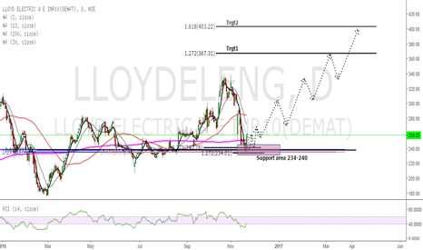 LLOYDELENG: LLOYD ELECTRIC : Waiting for trigger..
