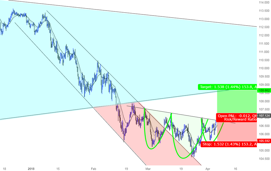 A great opportunity to go Long USDJPY