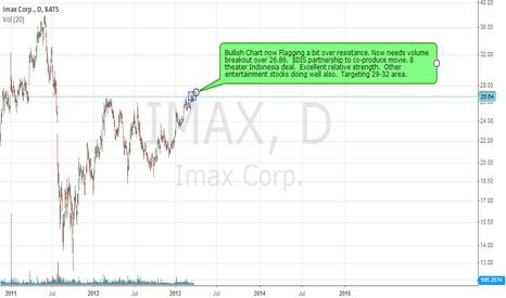 IMAX: $IMAX - Breaking through resistance?  Keep eye over 26.86.