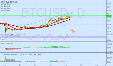 BTCUSD: Still following the channel
