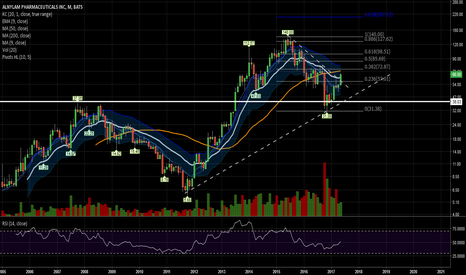 ALNY: 72.87 is next Fib target to the upside