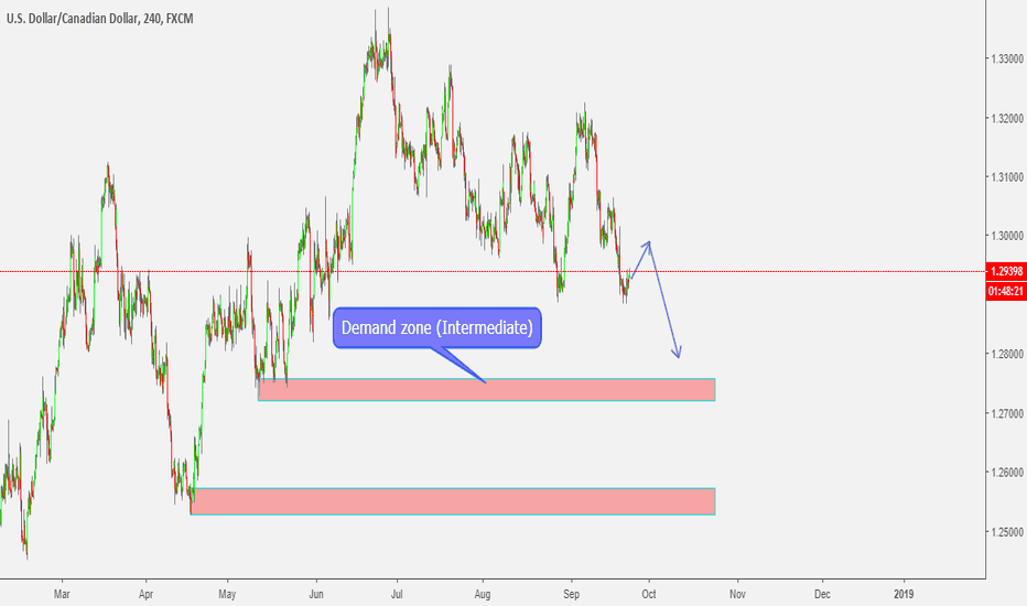 USDCAD: USDCAD - Sell is the call.