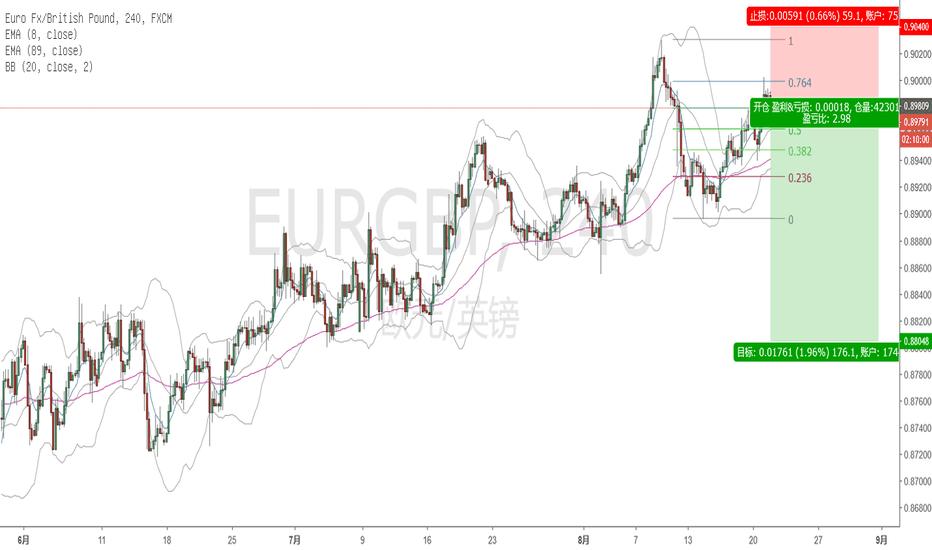 EURGBP: EUR/GBP 4H SELL