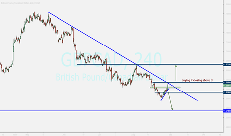 GBPCAD: GBPCAD ....waiting for breakout toward upside