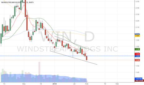 Ideas And Forecasts On Windstream Holdings Inc Common Stock