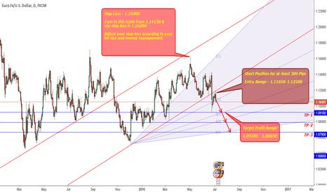 EURUSD: EURUSD-Short Position For Atleast 300 Pips.