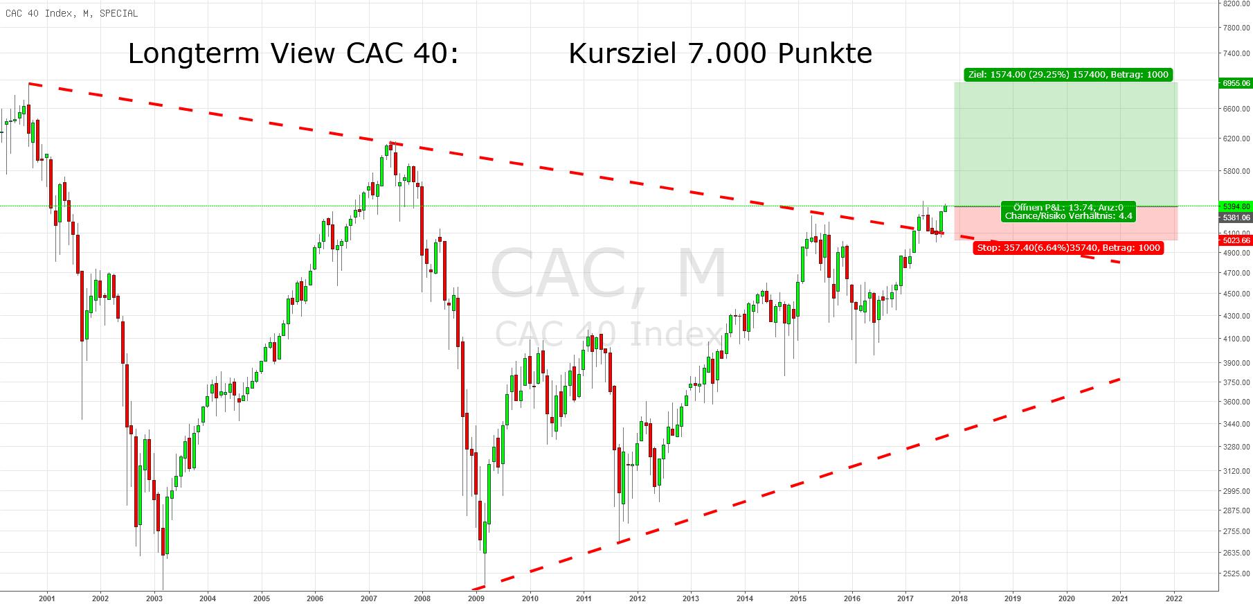 CAC 40 Longterm View: Kursziel 7.000 Punkte
