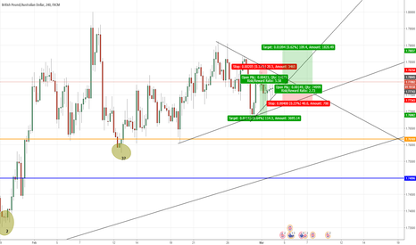 GBPAUD: 9 candles of undecisiveness