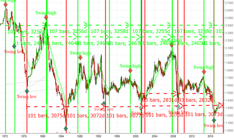 GBPUSD: Long term prediction of GBPUSD based on cyclic lines_ Bullish