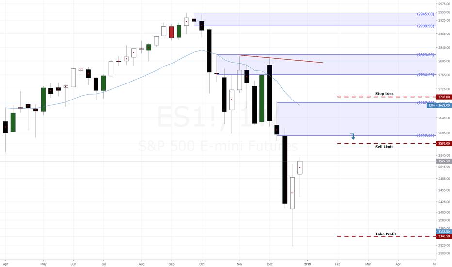 ES1!: S&P Sell Idea