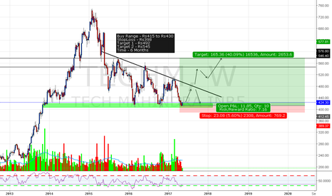 TECHM: Tech Mahindra Long Setup