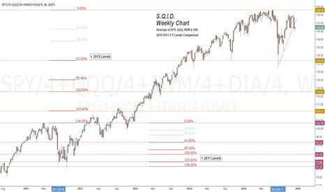 SPY/4+QQQ/4+IWM/4+DIA/4: S.Q.I.D. Weekly Chart