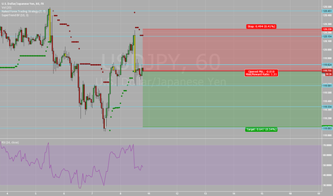 USDJPY: USDJPY - possible continuation to the downside