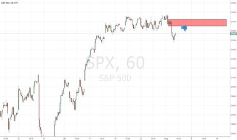 SPX: good supply level on spx index