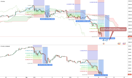 BTCUSD: The Market will stable or take a break.
