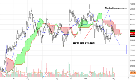 ULTRACEMCO: Fresh Bearish cloud break down after consolidation in cloud