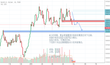 XAUUSD: 4小时来看,黄金宽幅震荡价格降至震荡区间下边缘; 观察价格在1322-1327阻力情况;