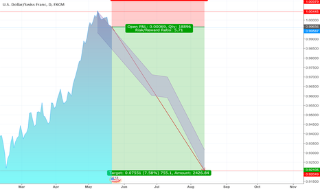 USDCHF: USD CHF Profit about the nex three months