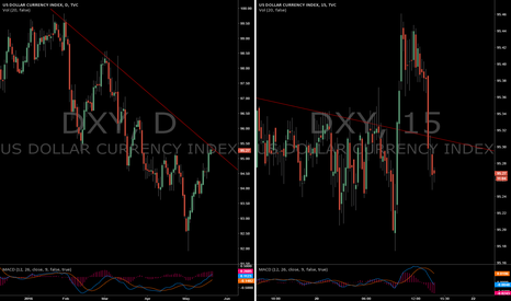 DXY: DXY reaching trend line resistance