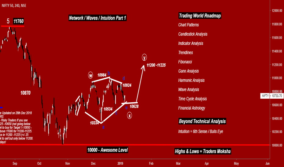 NIFTY: Nifty- Network/Waves/Intuition-Part 1