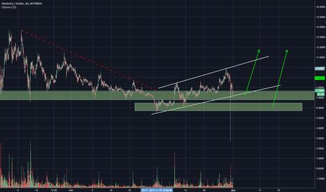 OMGUSD: OMG/USD восходящий тренд
