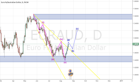 EURAUD: EUR/AUD Potential ABC Correction