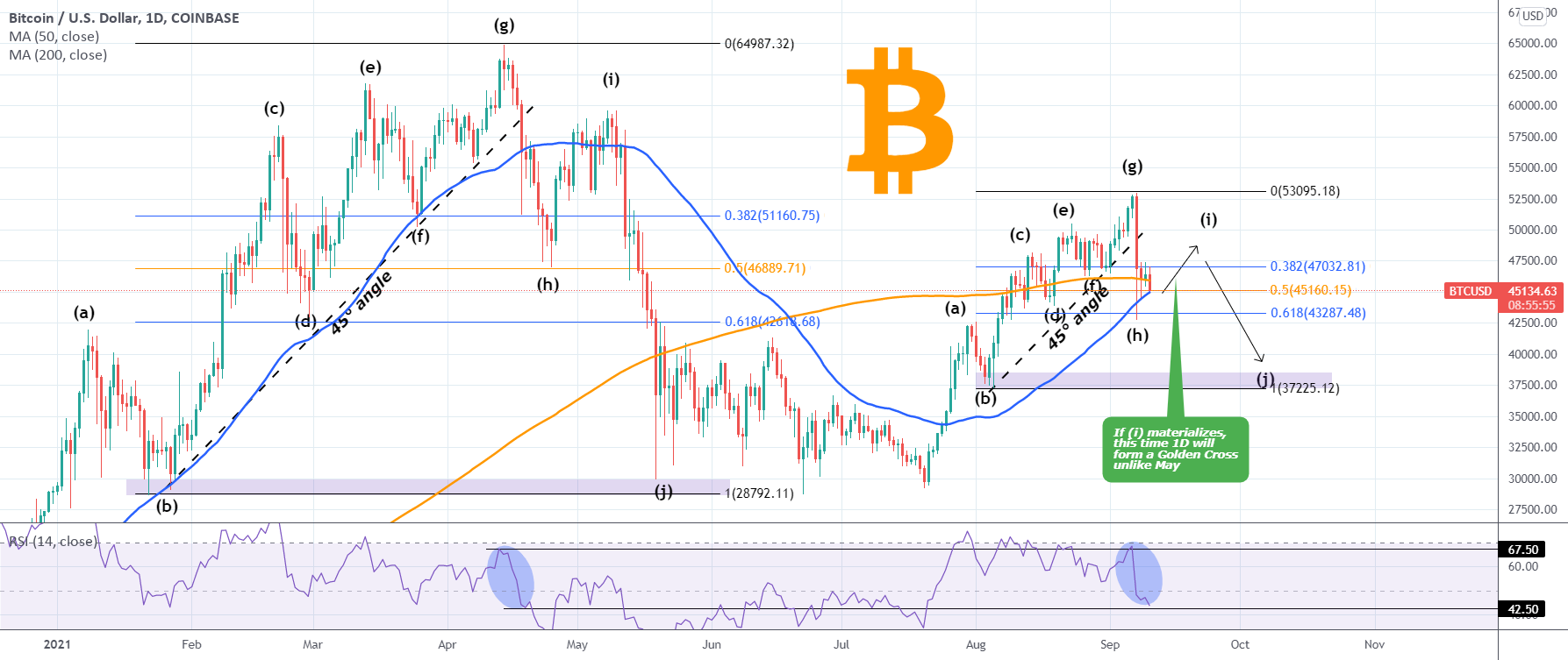 BITCOIN Is it realistic to expect a repeat of this fractal?