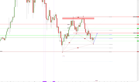 BTCUSD3M: possible target : 9074.71