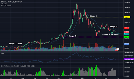 BTCUSD: BTCUSD Bullish Long-Term [Weinstein Analysis]