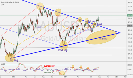 XAUUSD: Gold technical long term uptrend is confirmed