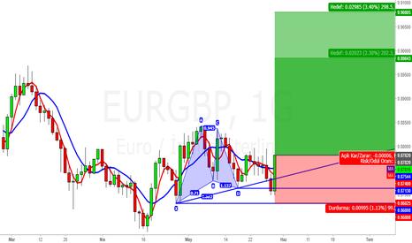 EURGBP: Bullish 1