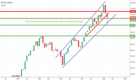 NIFTY: Nifty March 2018 Target