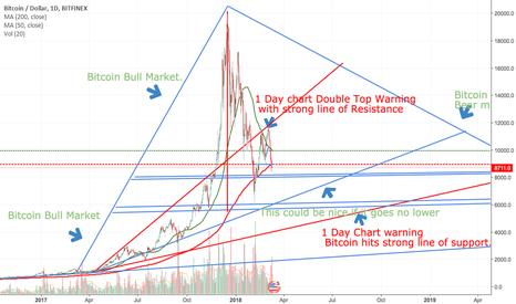 BTCUSD: Short too much manipulation in the market.