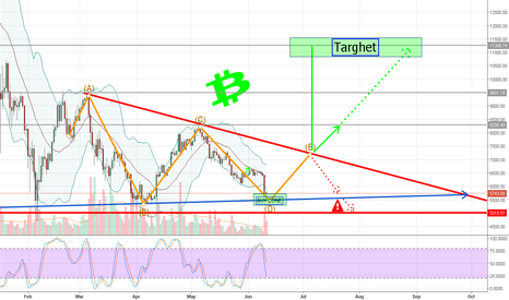 BTCEUR: BTC Possible next movements ....Targhet  €11K  $13K