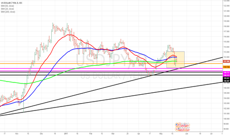 USDJPY: USD/JPY looking to cover gap and test 109 and uptrend line.
