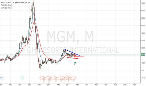 MGM: Mgm Resort Bearish Volume Coming Inn