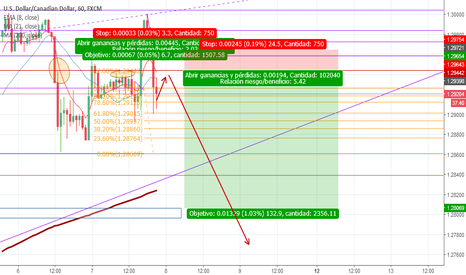 USDCAD: 130 pips Ganancia/ 24 piips Riesgo Sell limit