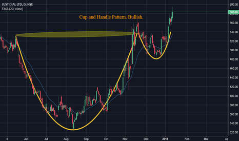 JUSTDIAL: Strong bullish pattern