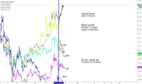 BTCUSD: BTC vs ALT-Coins - Market Liquidity - Supply and Demand
