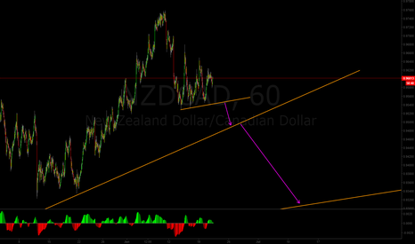 NZDCAD: NZDCAD to come down