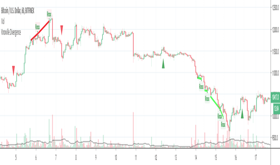 Knoxvilledivergence — Indicators and Signals — TradingView