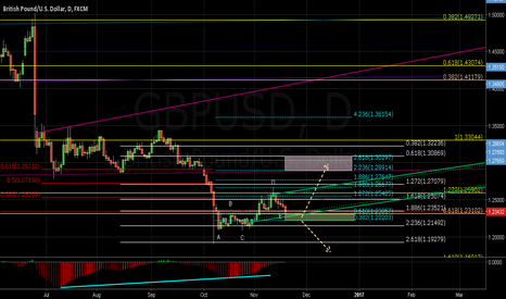 GBPUSD: GBPUSD Daily Structure