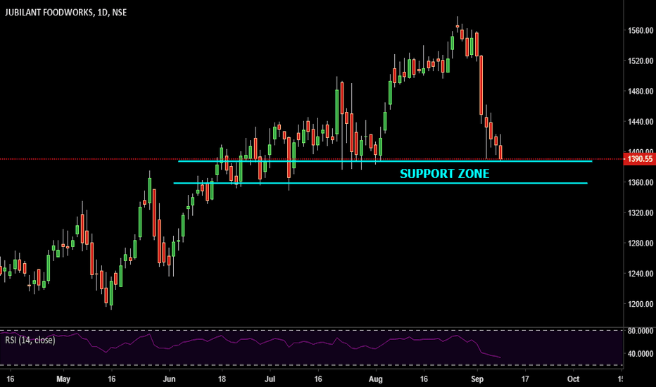 JUBLFOOD: SUPPORT ZONE