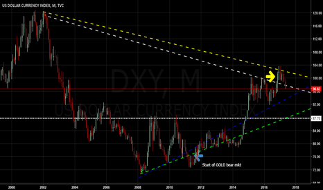 DXY: $DXY Exhaustion Gap Break Down ?