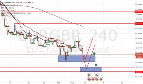 EURGBP: Buy EURGBP Zones