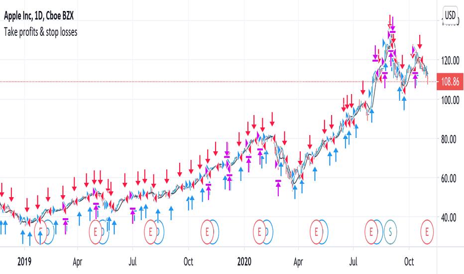 Aapl Stock Price Apple Chart Tradingview India