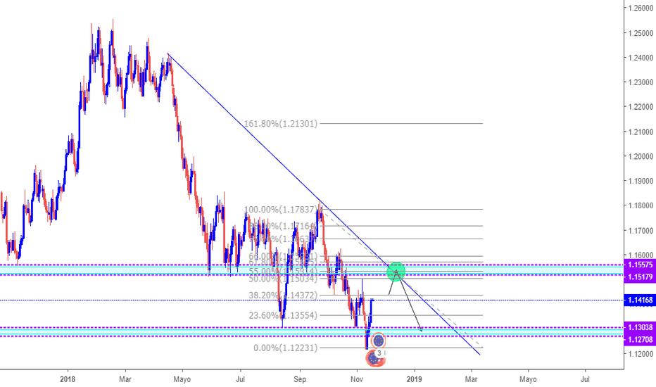 EURUSD: Short Position on EURUSD