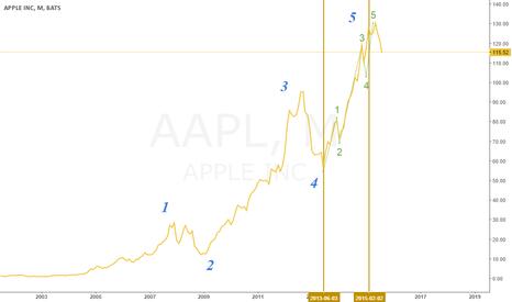 AAPL: Apple !