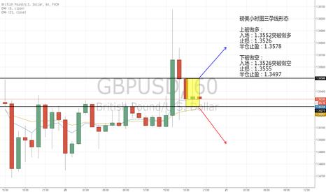GBPUSD: 磅美小时图三孕线形态轻仓短线双边交易机会
