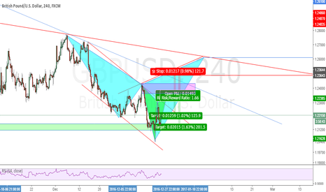 GBPUSD: Possible Gartley and Cypher Patterns